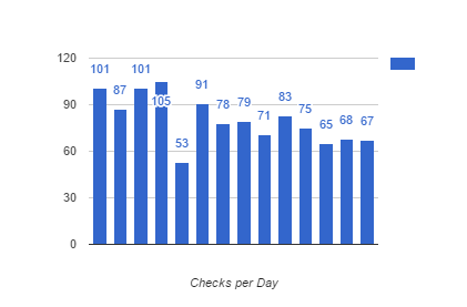 checks_per_day